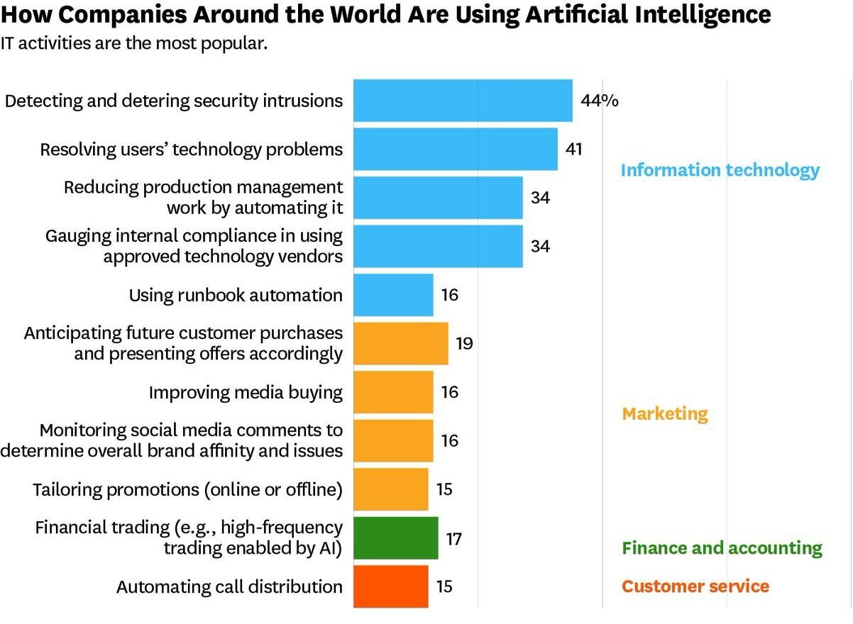 how-companies-around-the-world-are-using-artificial-intelligency