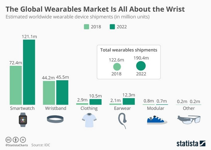 the global wearbales market